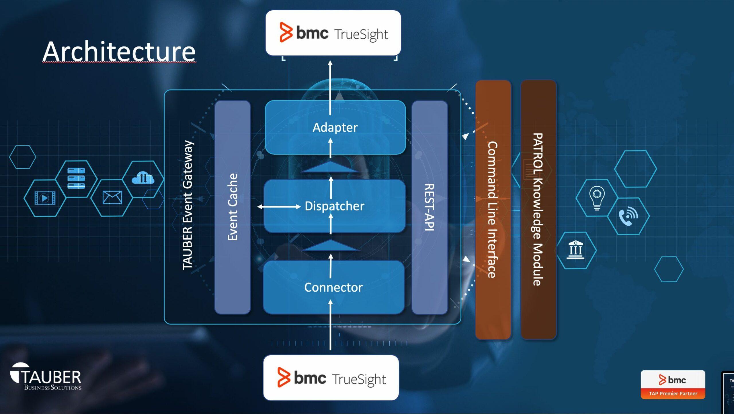 TAUBER Event Gateway Architecture / Part 1