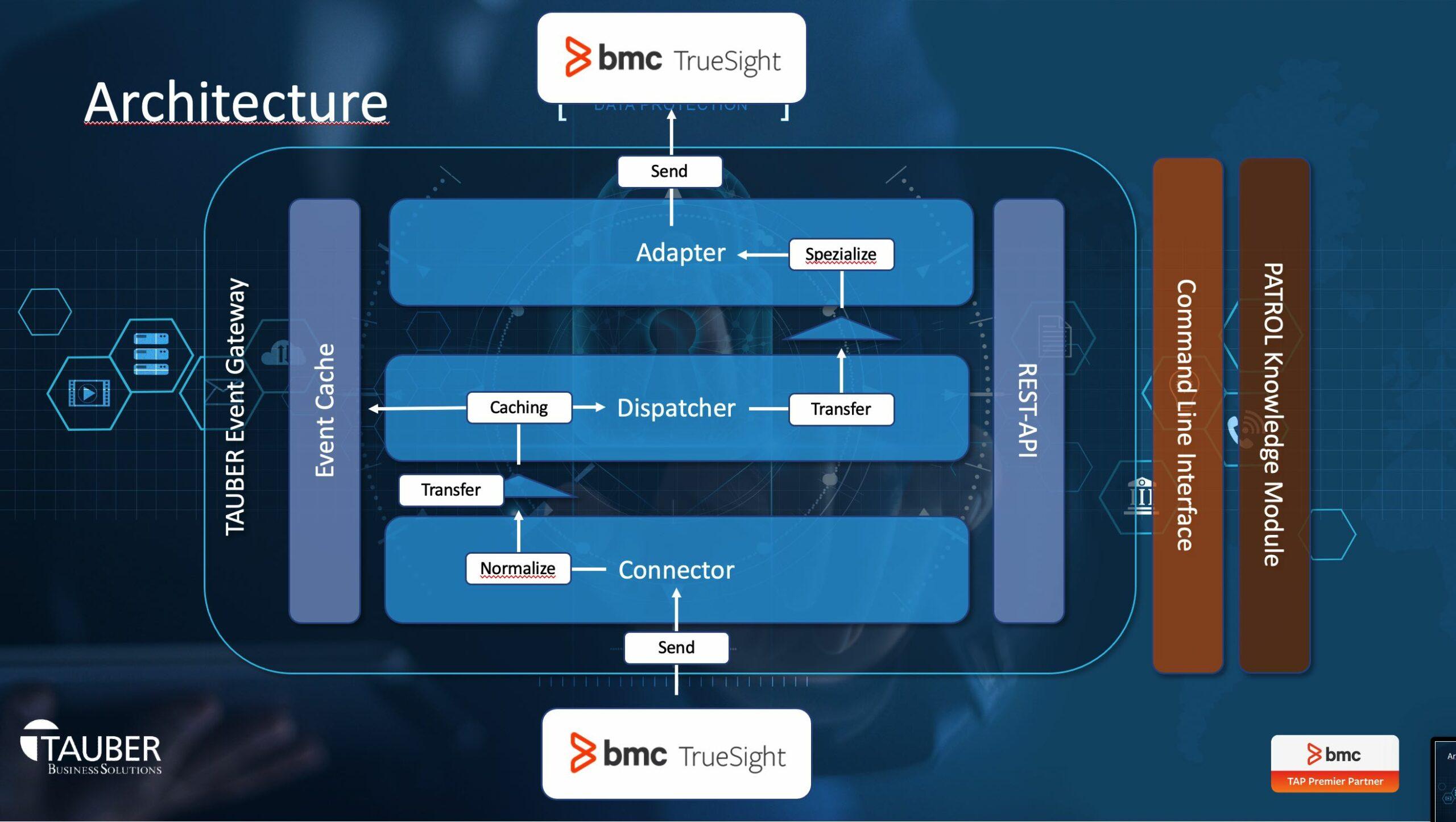 TAUBER Event Gateway Architecture / Part 2