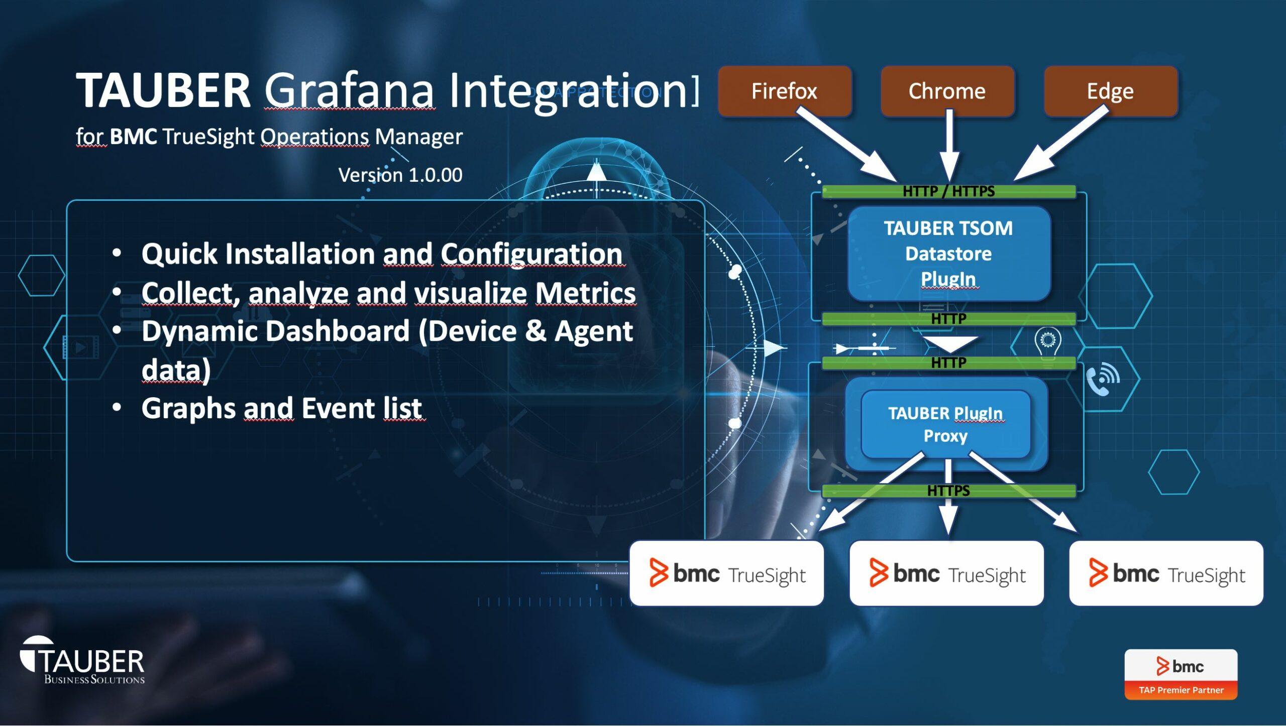 TAUBER Grafana Integration Features